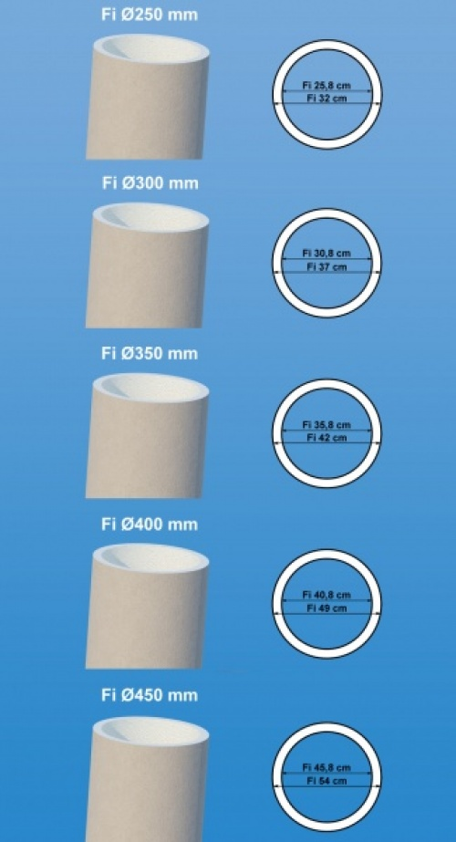 Wizualizacja produktu Smooth Column Core
